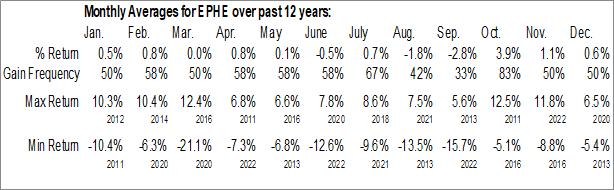Monthly Seasonal iShares MSCI Philippines ETF (NYSE:EPHE)