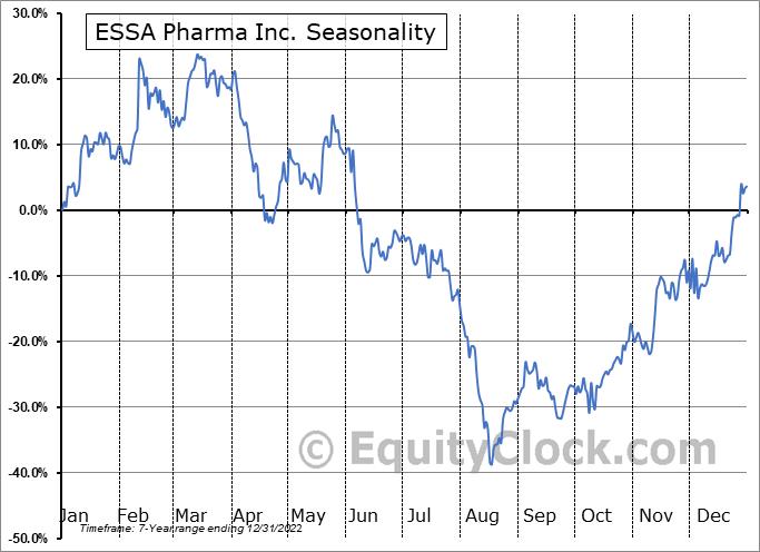 ESSA Pharma Inc. (NASD:EPIX) Seasonality