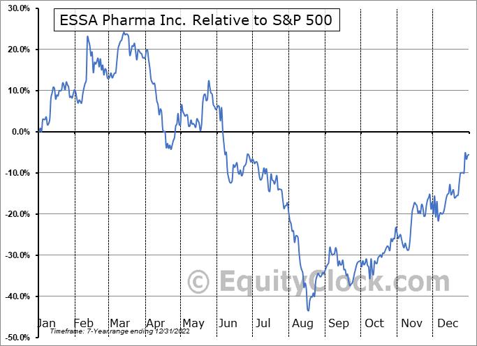 EPIX Relative to the S&P 500