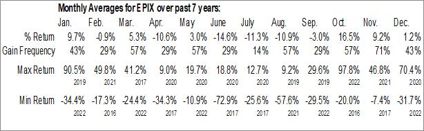 Monthly Seasonal ESSA Pharma Inc. (NASD:EPIX)