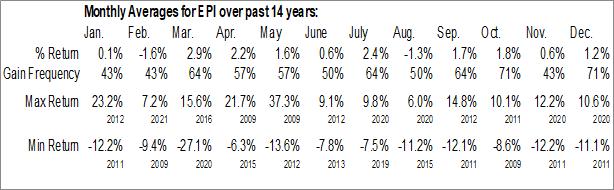 Monthly Seasonal WisdomTree India Earnings Fund (NYSE:EPI)