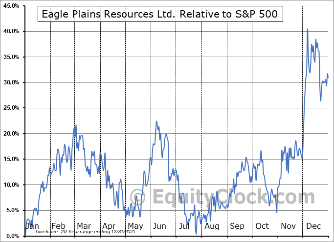 EPL.V Relative to the S&P 500