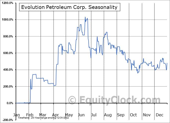 Evolution Petroleum Corporation, Inc. Seasonal Chart