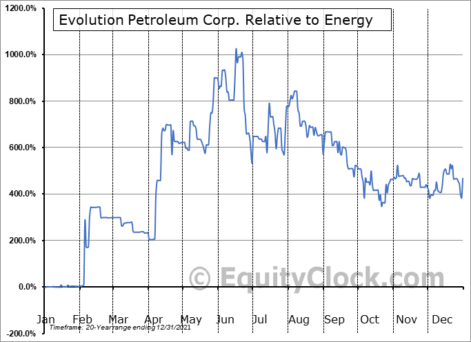 EPM Relative to the Sector