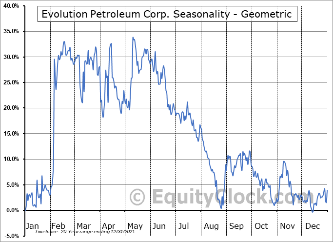 Evolution Petroleum Corp. (AMEX:EPM) Seasonality