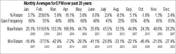 Monthly Seasonal Evolution Petroleum Corp. (AMEX:EPM)