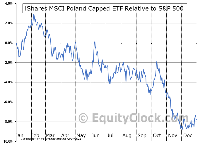EPOL Relative to the S&P 500