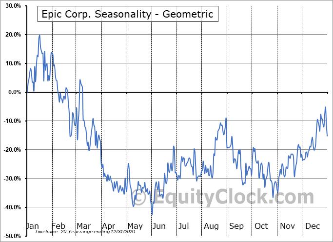 Epic Corp. (OTCMKT:EPOR) Seasonality
