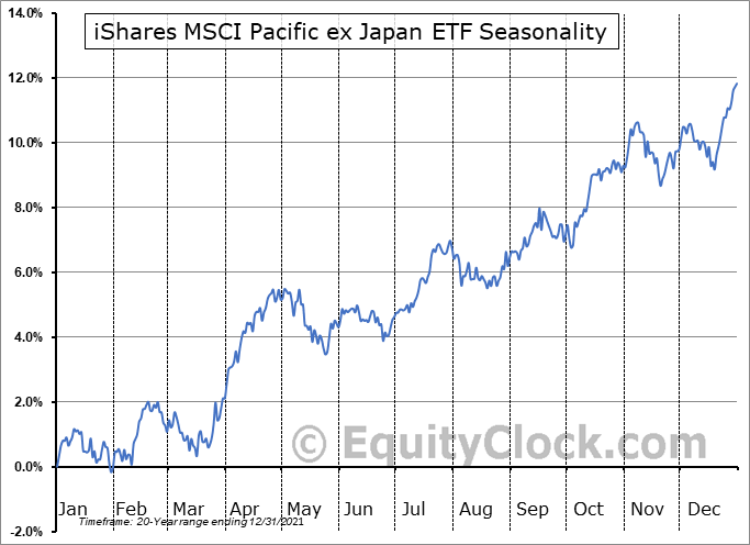 iShares MSCI Pacific ex Japan ETF (NYSE:EPP) Seasonal Chart