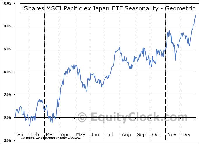 iShares MSCI Pacific ex Japan ETF (NYSE:EPP) Seasonality