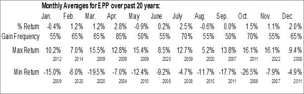 Monthly Seasonal iShares MSCI Pacific ex Japan ETF (NYSE:EPP)