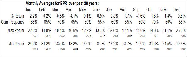 Monthly Seasonal Entertainment Prop Trust (NYSE:EPR)