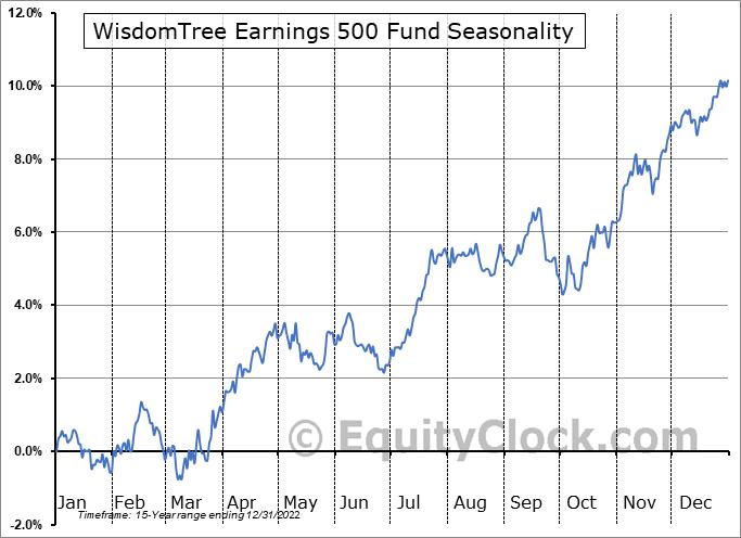 WisdomTree Earnings 500 Fund (NYSE:EPS) Seasonality