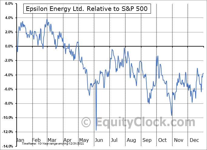 EPSN Relative to the S&P 500