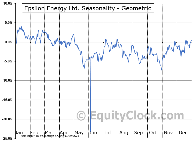 Epsilon Energy Ltd. (NASD:EPSN) Seasonality