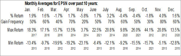 Monthly Seasonal Epsilon Energy Ltd. (NASD:EPSN)