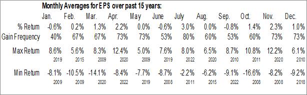 Monthly Seasonal WisdomTree Earnings 500 Fund (NYSE:EPS)
