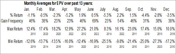 Monthly Seasonal ProShares UltraShort FTSE Europe (NYSE:EPV)
