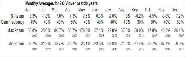 Monthly Seasonal EQ Inc. (TSXV:EQ.V)