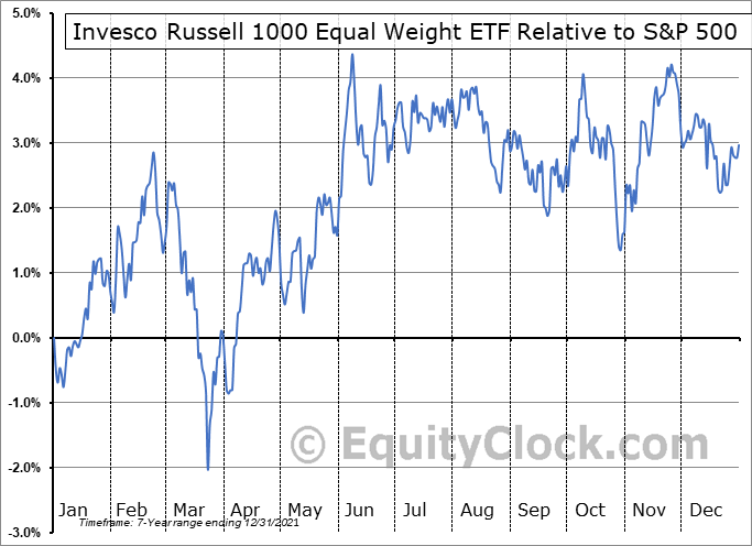 EQAL Relative to the S&P 500