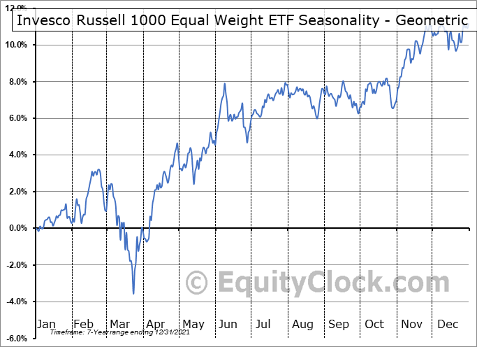 Invesco Russell 1000 Equal Weight ETF (AMEX:EQAL) Seasonality