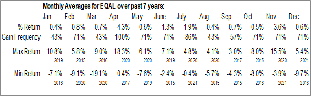 Monthly Seasonal Invesco Russell 1000 Equal Weight ETF (AMEX:EQAL)
