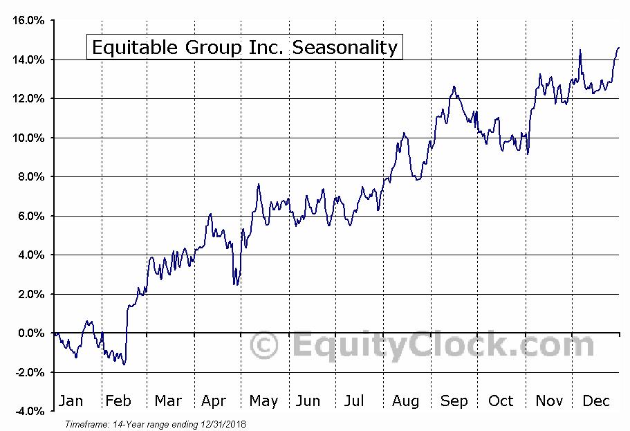 Equitable Group Inc. (TSE:EQB.TO) Seasonal Chart