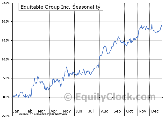 Equitable Group Inc. (TSE:EQB.TO) Seasonal Chart