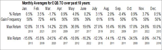 Monthly Seasonal Equitable Group Inc. (TSE:EQB.TO)