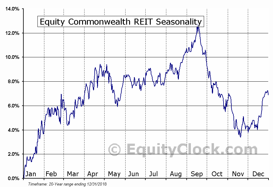 Equity Commonwealth REIT (NYSE:EQC) Seasonal Chart