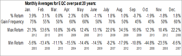 Monthly Seasonal Equity Commonwealth REIT (NYSE:EQC)