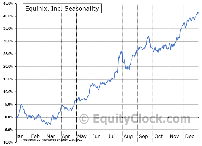 Equinix, Inc. Seasonal Chart