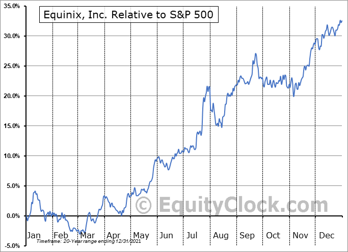 EQIX Relative to the S&P 500