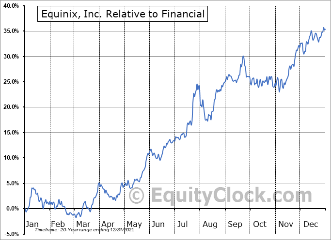 EQIX Relative to the Sector