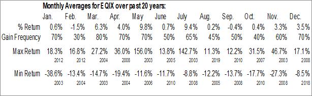 Monthly Seasonal Equinix, Inc. (NASD:EQIX)