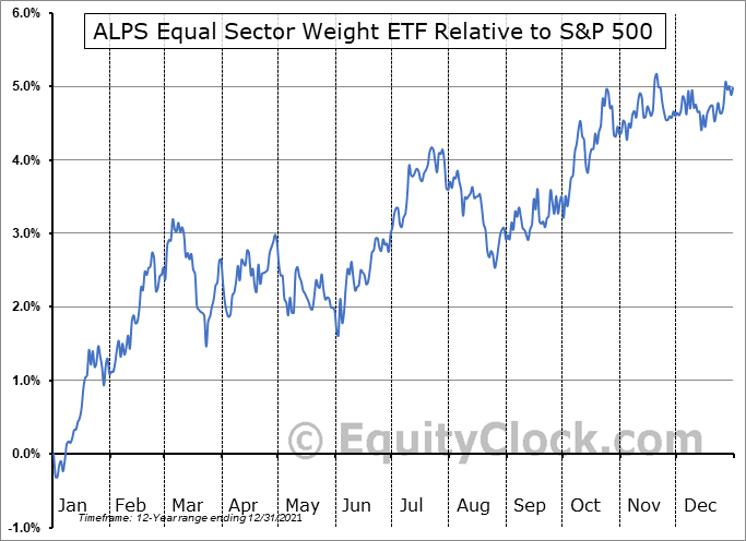 EQL Relative to the S&P 500