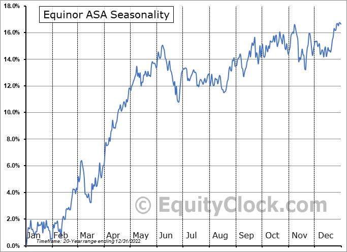 Equinor ASA (NYSE:EQNR) Seasonal Chart