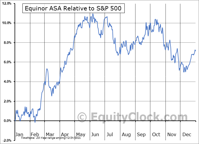 EQNR Relative to the S&P 500