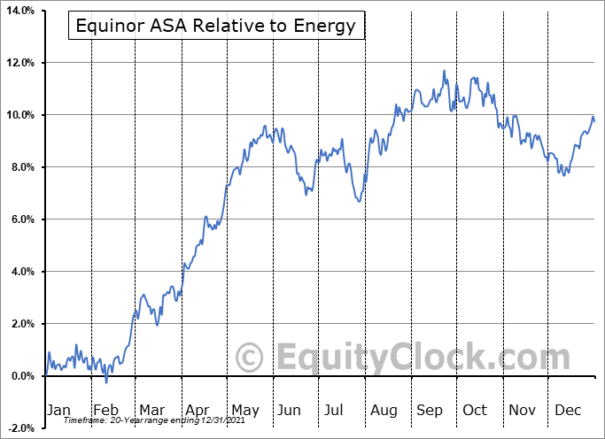 EQNR Relative to the Sector