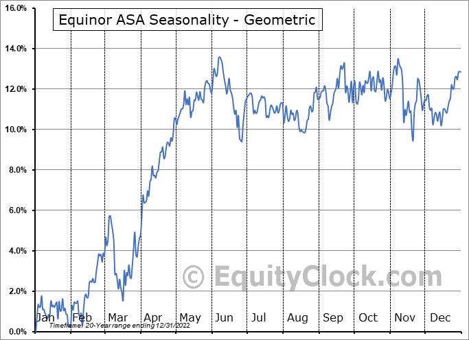Equinor ASA (NYSE:EQNR) Seasonality