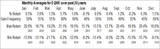 Monthly Seasonal Equinor ASA (NYSE:EQNR)