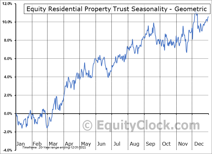 Equity Residential Property Trust (NYSE:EQR) Seasonality
