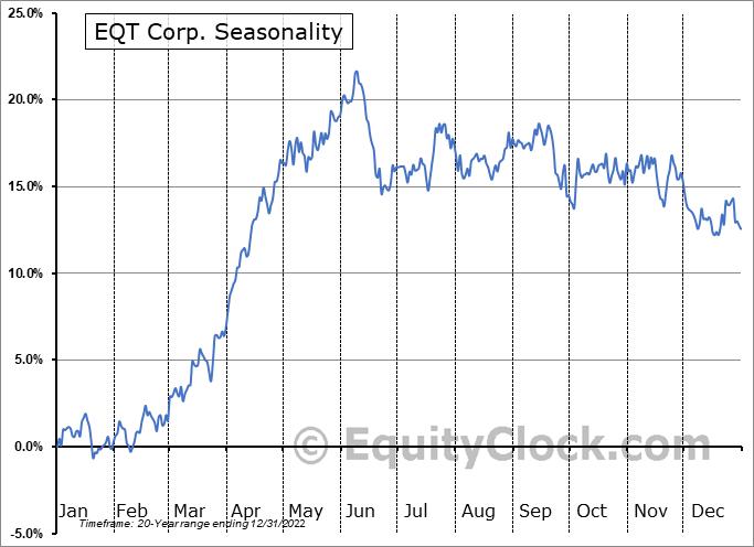 EQT Corp. (NYSE:EQT) Seasonal Chart