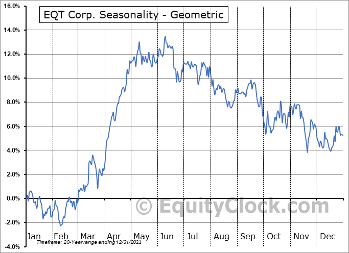 EQT Corp. (NYSE:EQT) Seasonality