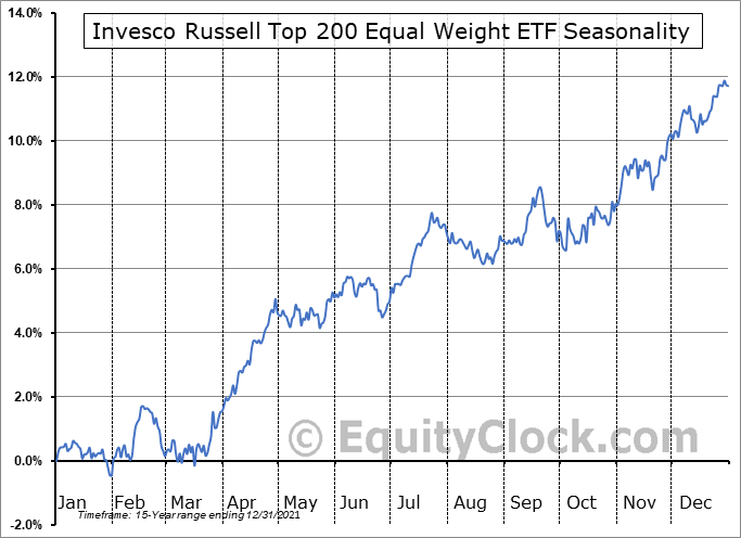 Invesco Russell Top 200 Equal Weight ETF (AMEX:EQWL) Seasonal Chart