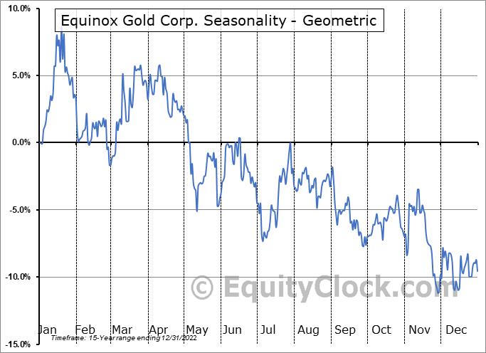 Equinox Gold Corp. (TSE:EQX.TO) Seasonality