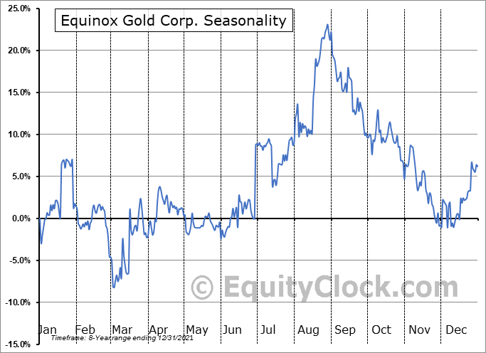 Equinox Gold Corp. Seasonal Chart