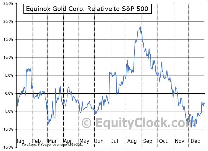 EQX Relative to the S&P 500
