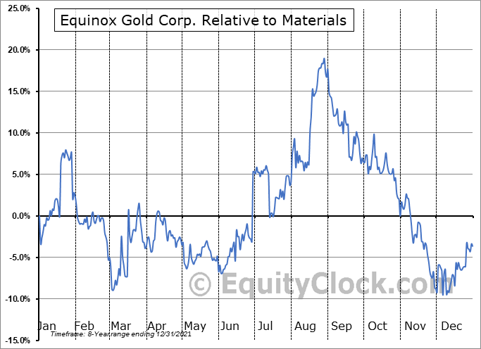EQX Relative to the Sector