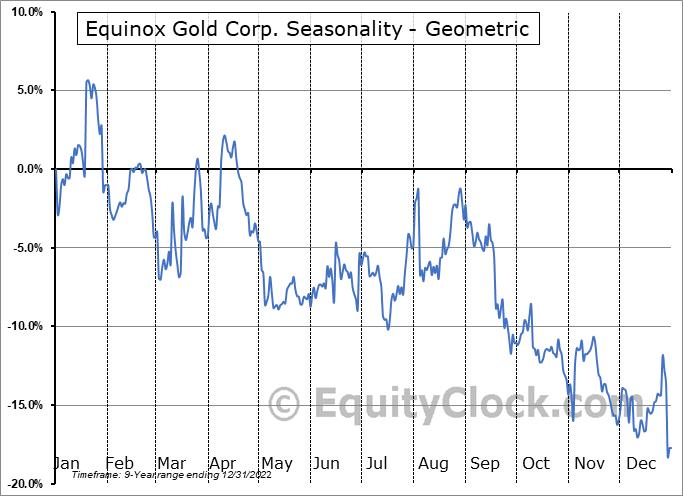Equinox Gold Corp. (AMEX:EQX) Seasonality